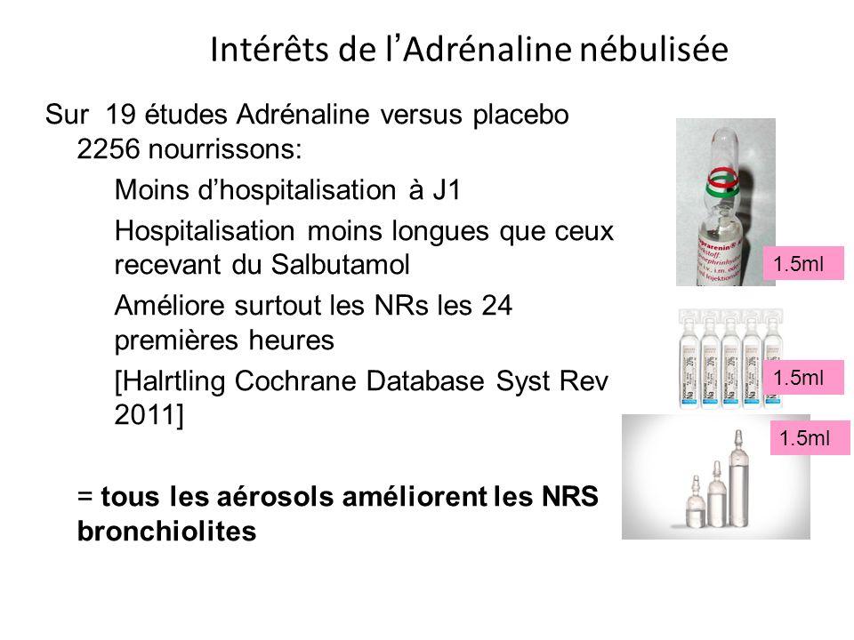 Intérêts de l Adrénaline nébulisée Sur 19 études Adrénaline versus placebo 2256 nourrissons: Moins dhospitalisation à J1 Hospitalisation moins longues