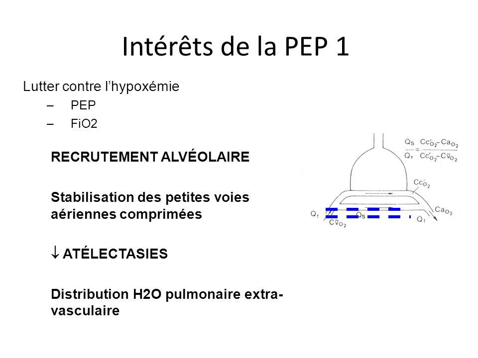 Intérêts de la PEP 1 Lutter contre lhypoxémie –PEP –FiO2 RECRUTEMENT ALVÉOLAIRE Stabilisation des petites voies aériennes comprimées ATÉLECTASIES Dist