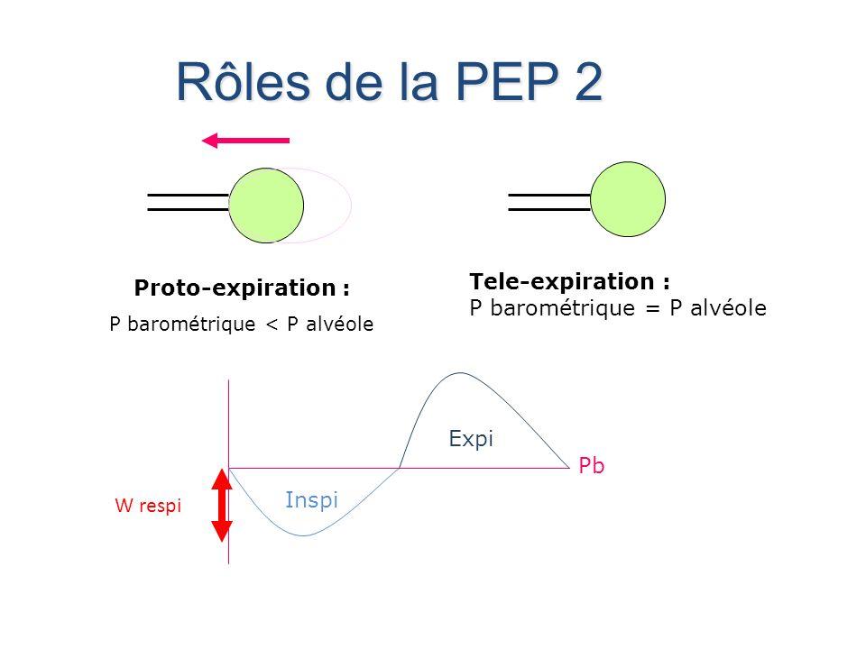 Rôles de la PEP 2 Proto-expiration : P barométrique < P alvéole Tele-expiration : P barométrique = P alvéole Inspi Expi Pb W respi
