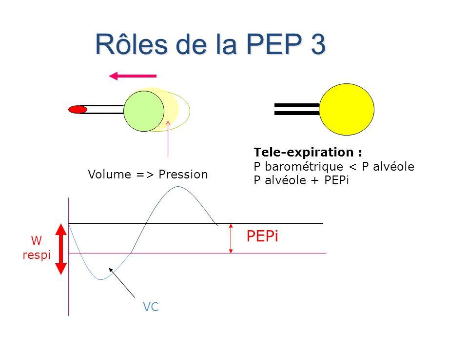 Rôles de la PEP 3 Tele-expiration : P barométrique < P alvéole P alvéole + PEPi Volume => Pression W respi VC PEPi