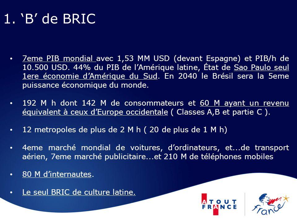 1. B de BRIC 7eme PIB mondial avec 1,53 MM USD (devant Espagne) et PIB/h de 10.500 USD. 44% du PIB de lAmérique latine, État de Sao Paulo seul 1ere éc
