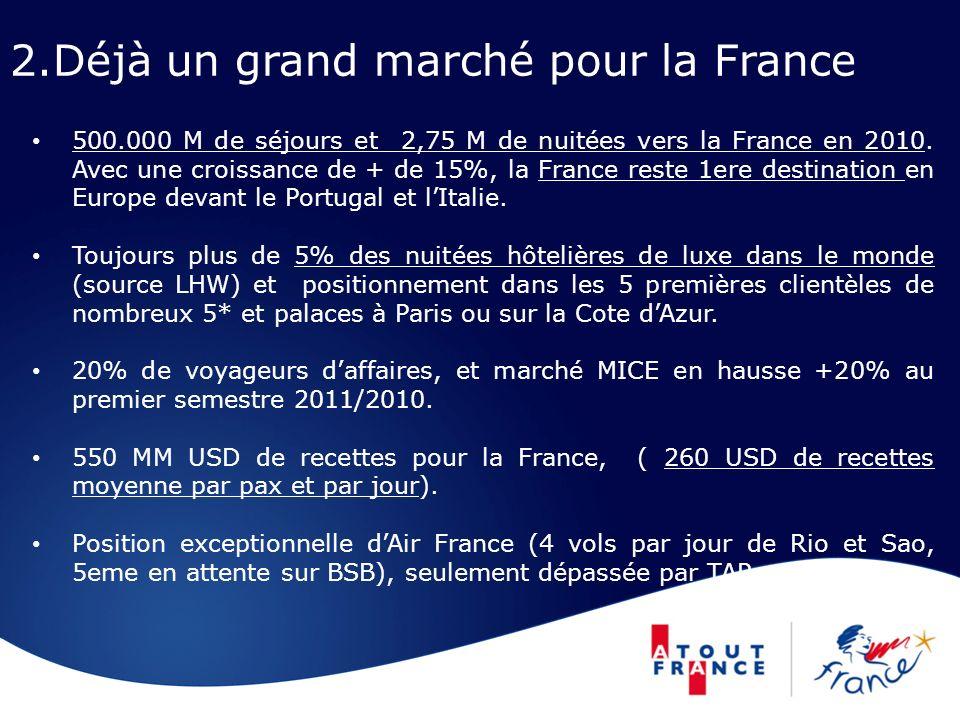 2.Déjà un grand marché pour la France 500.000 M de séjours et 2,75 M de nuitées vers la France en 2010. Avec une croissance de + de 15%, la France res