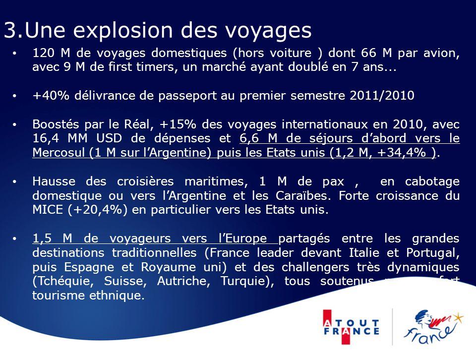 3.Une explosion des voyages 120 M de voyages domestiques (hors voiture ) dont 66 M par avion, avec 9 M de first timers, un marché ayant doublé en 7 an
