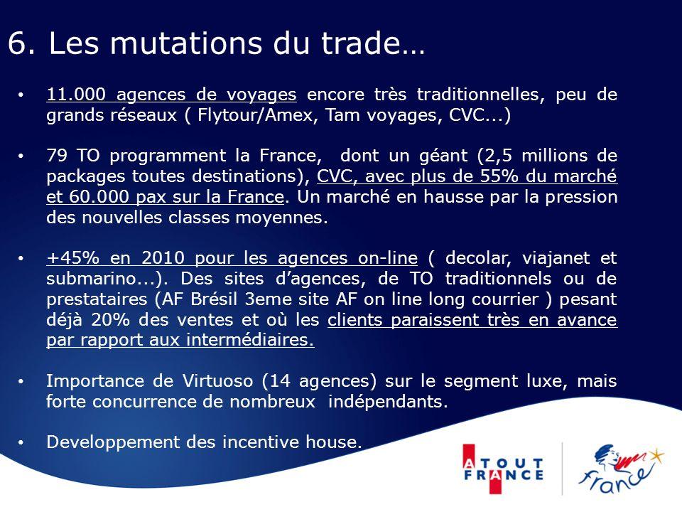 6. Les mutations du trade… 11.000 agences de voyages encore très traditionnelles, peu de grands réseaux ( Flytour/Amex, Tam voyages, CVC...) 79 TO pro
