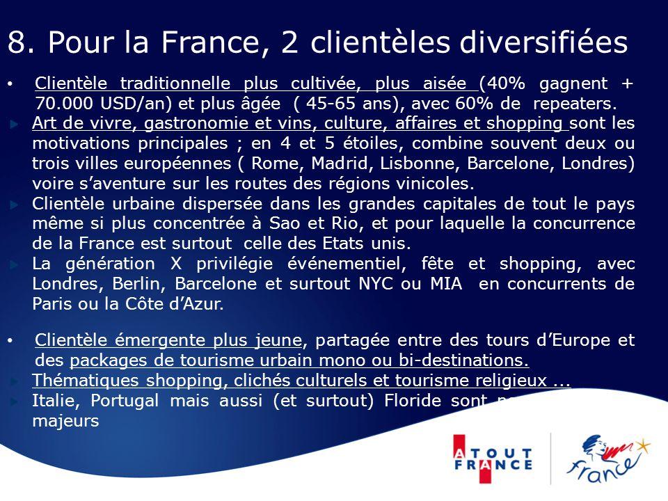 8. Pour la France, 2 clientèles diversifiées Clientèle traditionnelle plus cultivée, plus aisée (40% gagnent + 70.000 USD/an) et plus âgée ( 45-65 ans