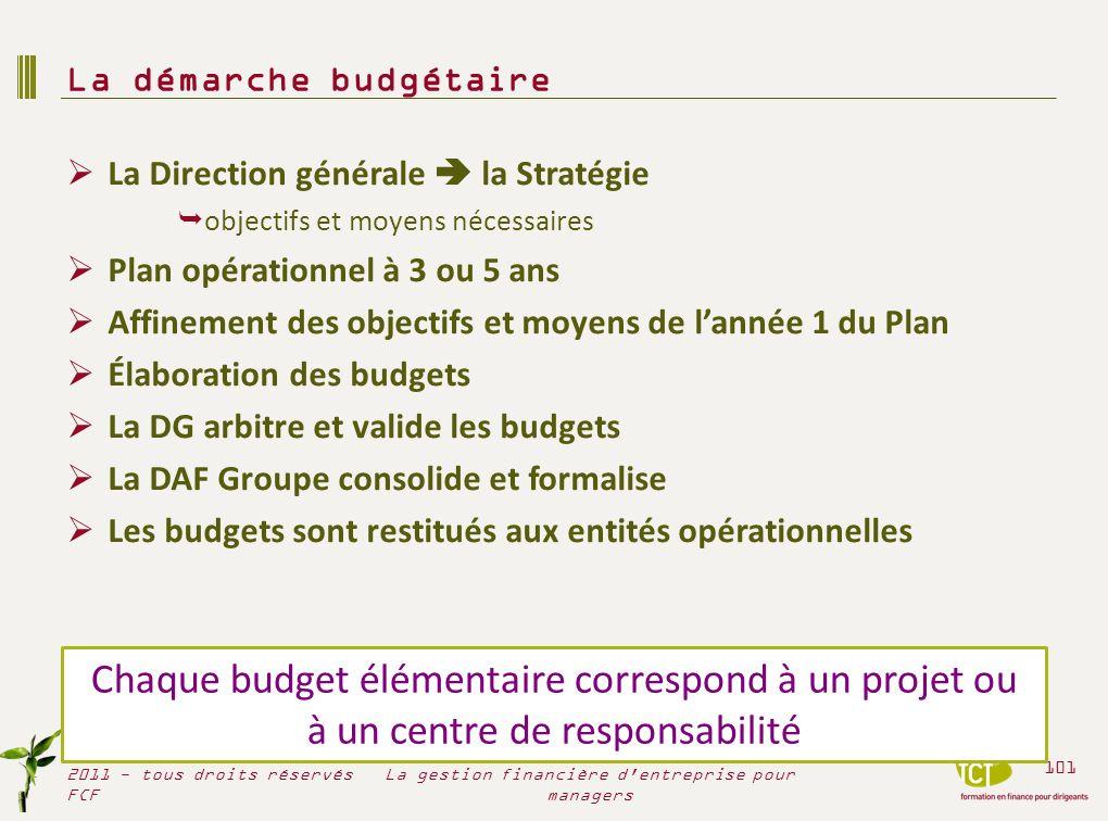 La Direction générale la Stratégie objectifs et moyens nécessaires Plan opérationnel à 3 ou 5 ans Affinement des objectifs et moyens de lannée 1 du Pl