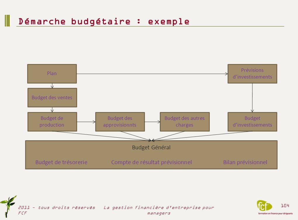 Démarche budgétaire : exemple 2011 - tous droits réservés FCF 104 La gestion financière d'entreprise pour managers Plan Budget des ventes Budget de pr