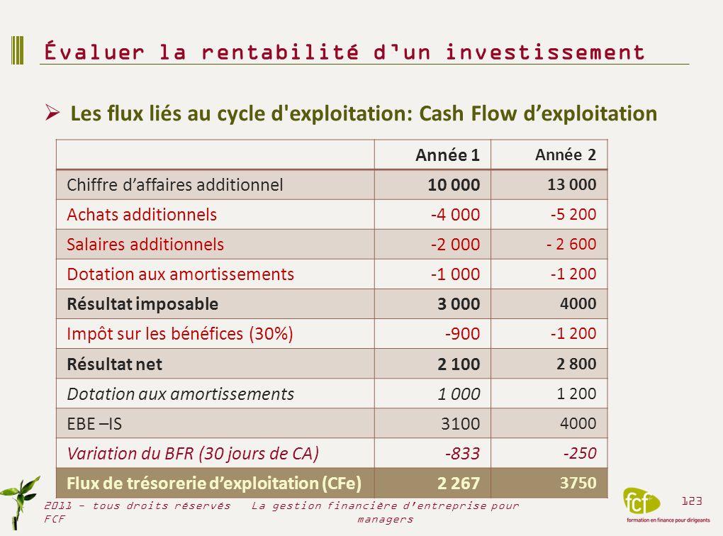 Les flux liés au cycle d'exploitation: Cash Flow dexploitation Évaluer la rentabilité dun investissement 2011 - tous droits réservés FCF 123 La gestio