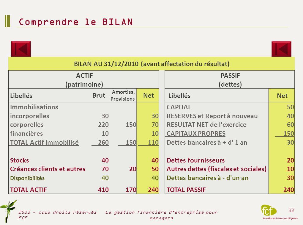 Comprendre le BILAN 2011 - tous droits réservés FCF 32 La gestion financière d'entreprise pour managers BILAN AU 31/12/2010 (avant affectation du résu