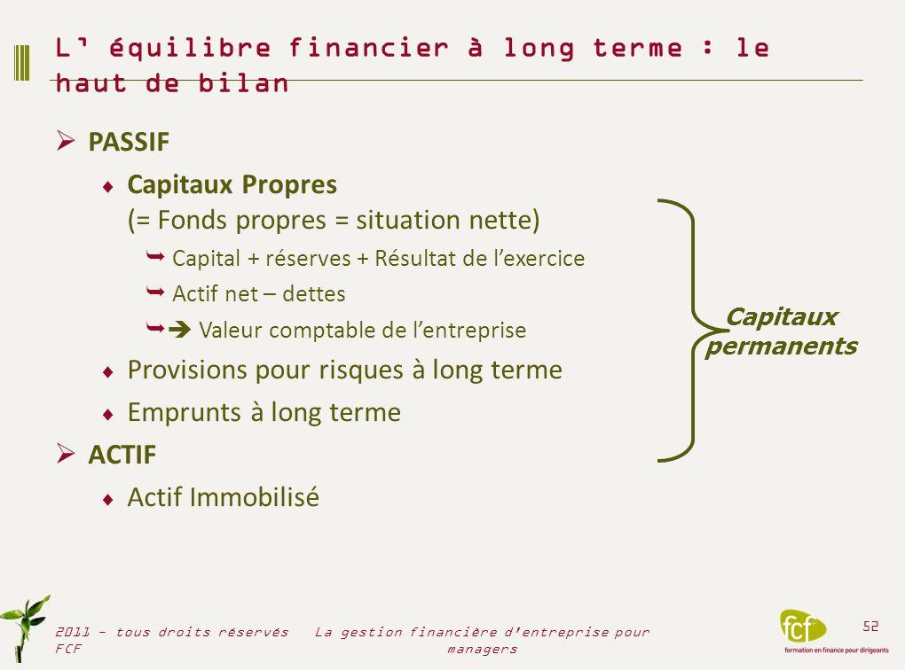 PASSIF Capitaux Propres (= Fonds propres = situation nette) Capital + réserves + Résultat de lexercice Actif net – dettes Valeur comptable de lentrepr
