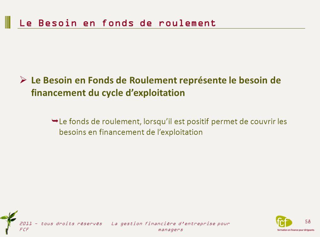 Le Besoin en Fonds de Roulement représente le besoin de financement du cycle dexploitation Le fonds de roulement, lorsquil est positif permet de couvr
