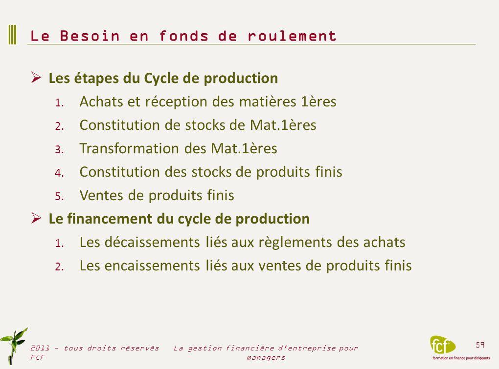 Les étapes du Cycle de production 1. Achats et réception des matières 1ères 2. Constitution de stocks de Mat.1ères 3. Transformation des Mat.1ères 4.