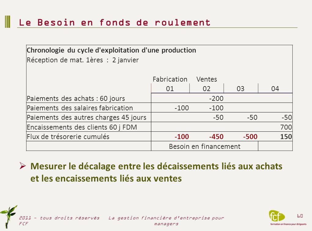 Mesurer le décalage entre les décaissements liés aux achats et les encaissements liés aux ventes Le Besoin en fonds de roulement 2011 - tous droits ré