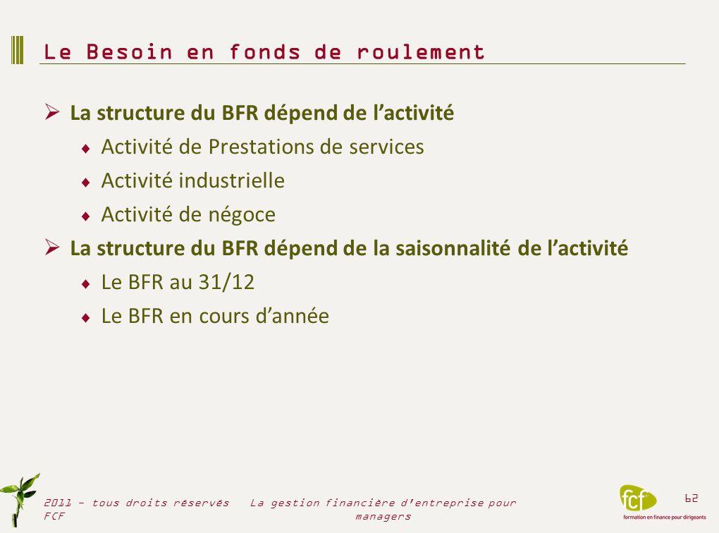 La structure du BFR dépend de lactivité Activité de Prestations de services Activité industrielle Activité de négoce La structure du BFR dépend de la