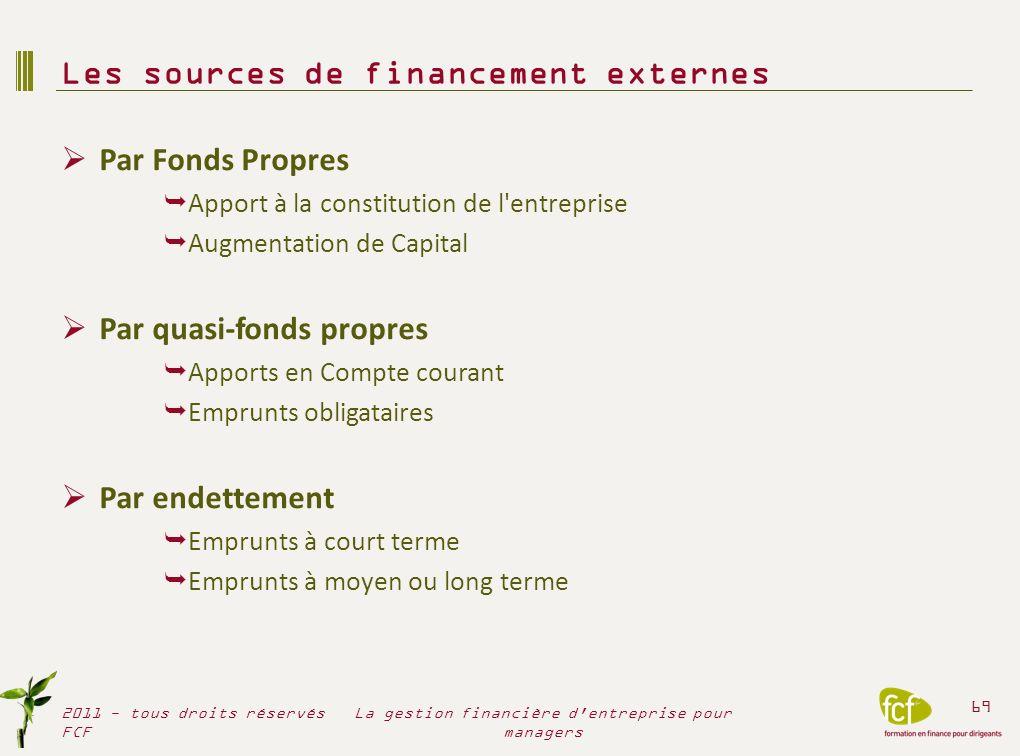 Par Fonds Propres Apport à la constitution de l'entreprise Augmentation de Capital Par quasi-fonds propres Apports en Compte courant Emprunts obligata