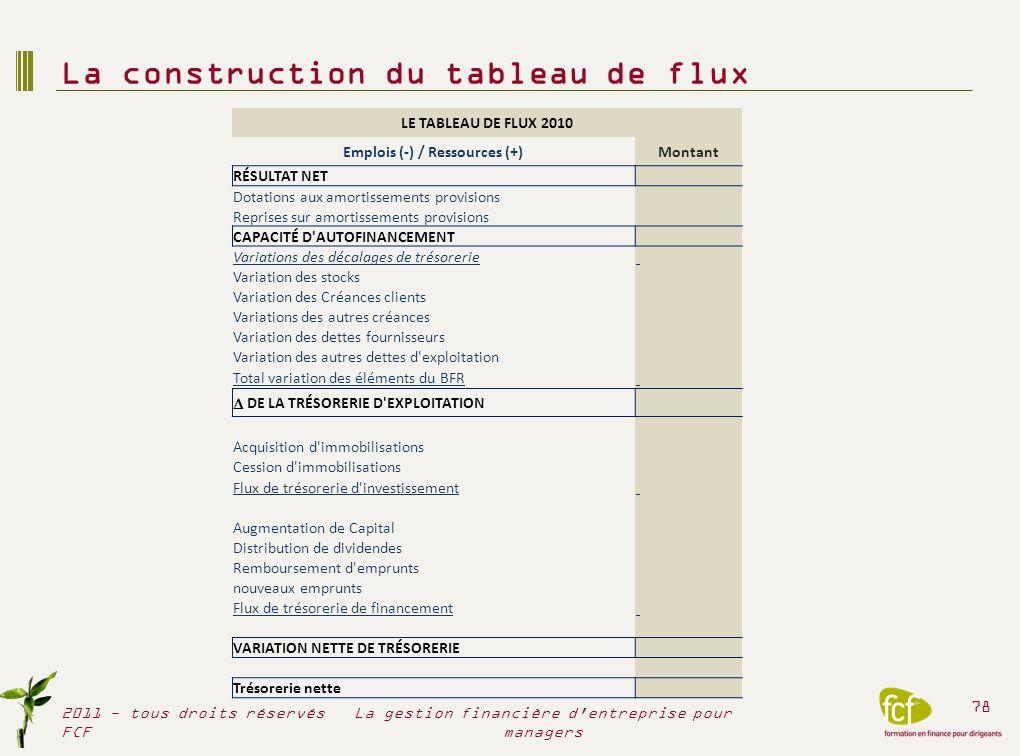 LE TABLEAU DE FLUX 2010 Emplois (-) / Ressources (+)Montant RÉSULTAT NET Dotations aux amortissements provisions Reprises sur amortissements provision