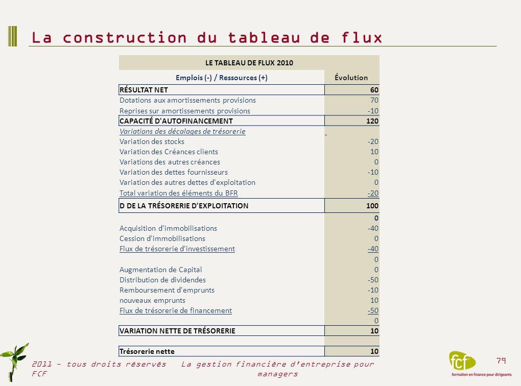 La construction du tableau de flux 2011 - tous droits réservés FCF 79 La gestion financière d'entreprise pour managers LE TABLEAU DE FLUX 2010 Emplois
