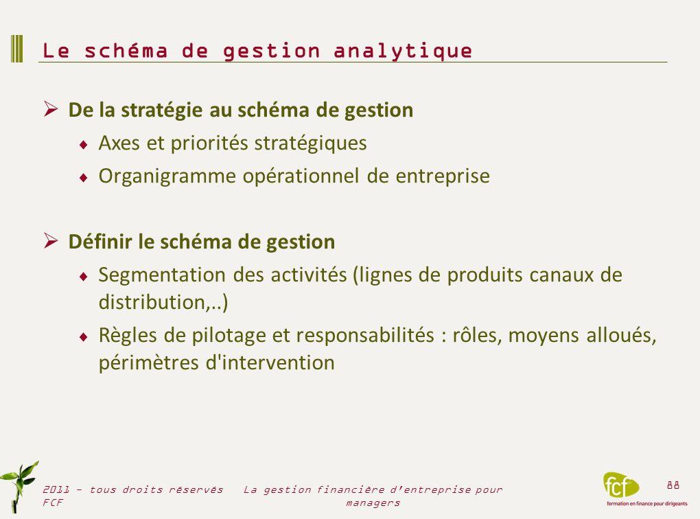 De la stratégie au schéma de gestion Axes et priorités stratégiques Organigramme opérationnel de entreprise Définir le schéma de gestion Segmentation