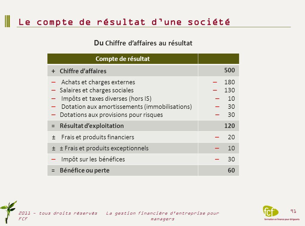 Le compte de résultat dune société 2011 - tous droits réservés FCF 91 La gestion financière d'entreprise pour managers Compte de résultat + Chiffre da