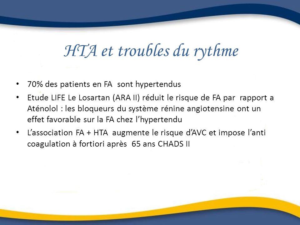 HTA et troubles du rythme 70% des patients en FA sont hypertendus Etude LIFE Le Losartan (ARA II) réduit le risque de FA par rapport a Aténolol : les