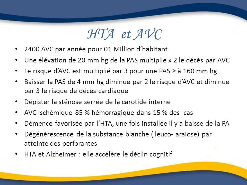 HTA et AVC 2400 AVC par année pour 01 Million dhabitant Une élévation de 20 mm hg de la PAS multiplie x 2 le décès par AVC Le risque dAVC est multipli