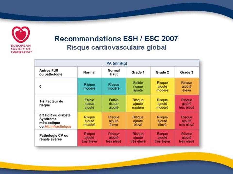 Recommandations internationales et HVG Le JNC VII insiste sur la nécessité de dépister lHVG mais préconise uniquement lECG LEchocardiographie est optionnelle réservée au cas particuliers