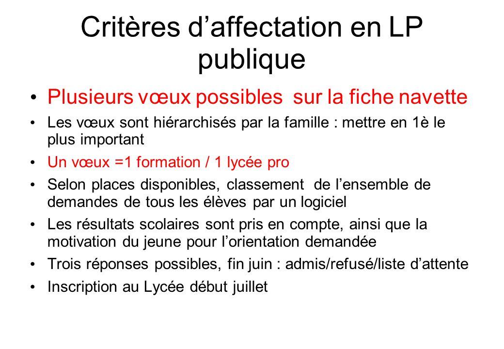 Critères daffectation en LP publique Plusieurs vœux possibles sur la fiche navette Les vœux sont hiérarchisés par la famille : mettre en 1è le plus im