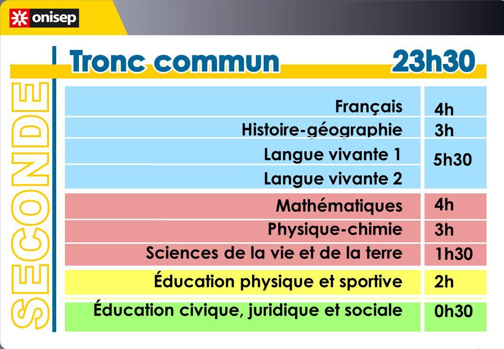 Français Histoire-géographie Langue vivante 1 Langue vivante 2 Mathématiques Physique-chimie Sciences de la vie et de la terre Éducation physique et s
