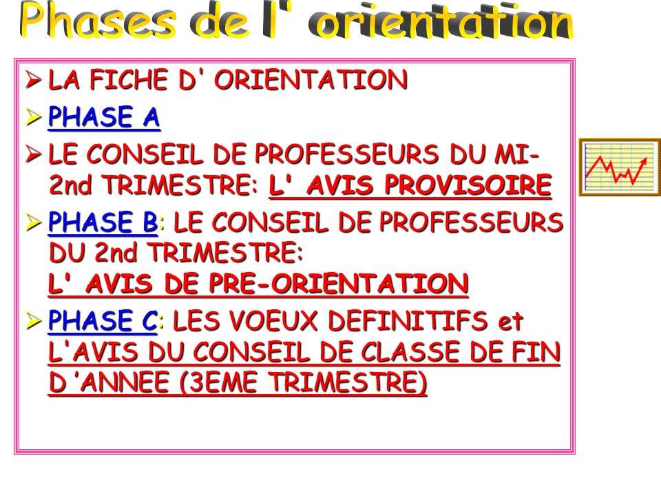 LA FICHE D' ORIENTATION LA FICHE D' ORIENTATION PHASE A PHASE A PHASE A PHASE A LE CONSEIL DE PROFESSEURS DU MI- 2nd TRIMESTRE: L' AVIS PROVISOIRE LE