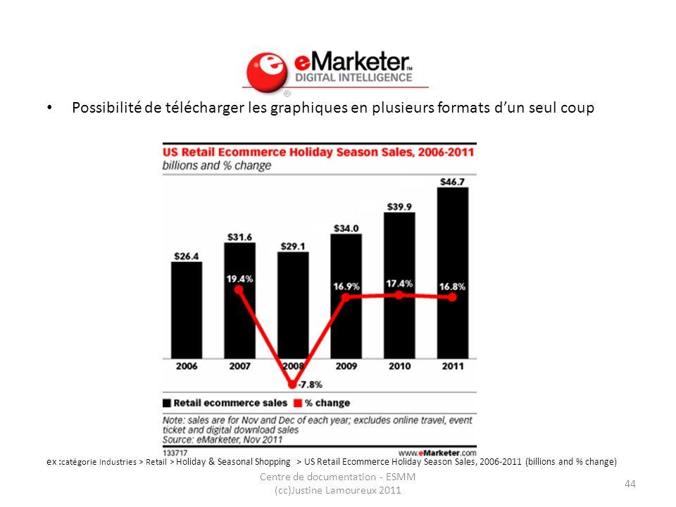 Emarketer Possibilité de télécharger les graphiques en plusieurs formats dun seul coup ex : catégorie Industries > Retail > Holiday & Seasonal Shoppin