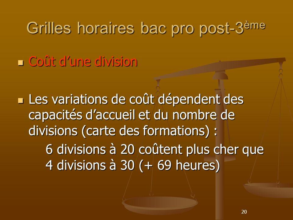 20 Grilles horaires bac pro post-3 ème Coût dune division Coût dune division Les variations de coût dépendent des capacités daccueil et du nombre de divisions (carte des formations) : Les variations de coût dépendent des capacités daccueil et du nombre de divisions (carte des formations) : 6 divisions à 20 coûtent plus cher que 4 divisions à 30 (+ 69 heures)