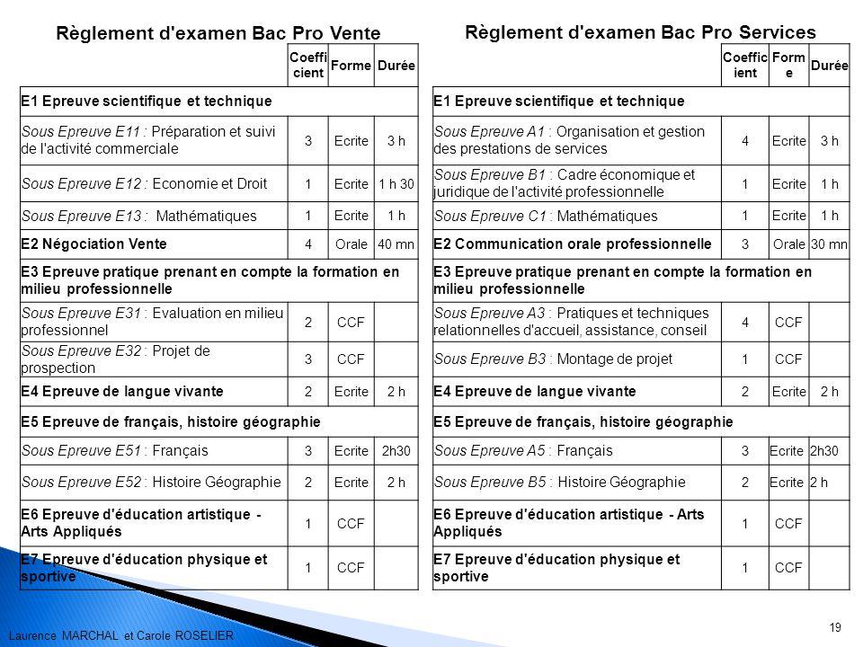 19 Règlement d'examen Bac Pro Vente Règlement d'examen Bac Pro Services Coeffi cient FormeDurée Coeffic ient Form e Durée E1 Epreuve scientifique et t
