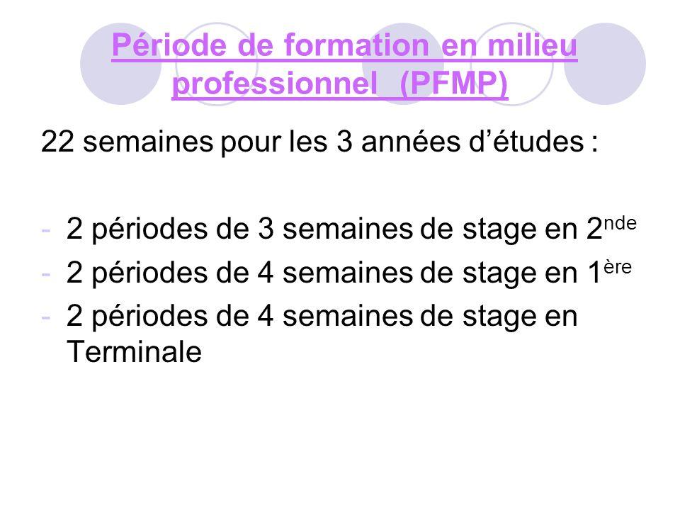 Période de formation en milieu professionnel (PFMP) 22 semaines pour les 3 années détudes : -2 périodes de 3 semaines de stage en 2 nde -2 périodes de