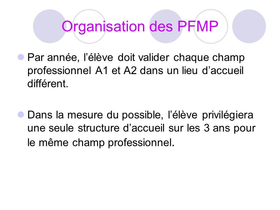 Organisation des PFMP Par année, lélève doit valider chaque champ professionnel A1 et A2 dans un lieu daccueil différent. Dans la mesure du possible,