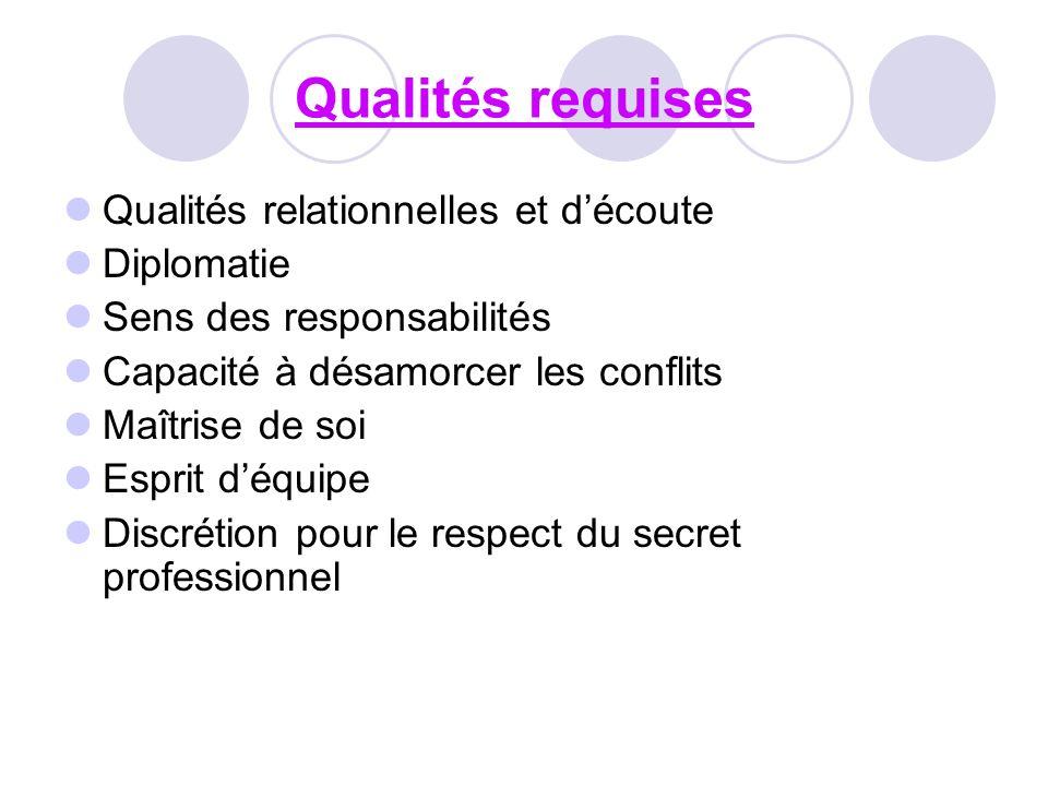 Qualités requises Qualités relationnelles et découte Diplomatie Sens des responsabilités Capacité à désamorcer les conflits Maîtrise de soi Esprit déq