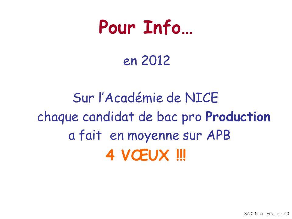 SAIO Nice - Février 2013 Pour Info… en 2012 Sur lAcadémie de NICE chaque candidat de bac pro Production a fait en moyenne sur APB 4 VŒUX !!!