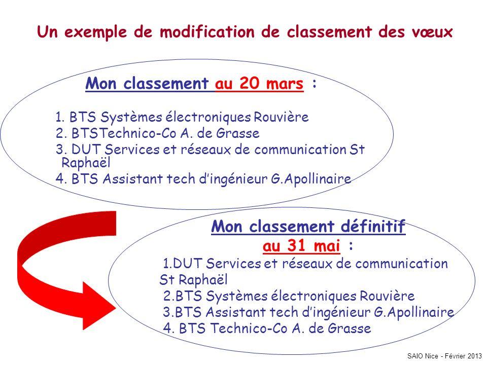 SAIO Nice - Février 2013 Un exemple de modification de classement des vœux Mon classement au 20 mars : 1. BTS Systèmes électroniques Rouvière 2. BTSTe