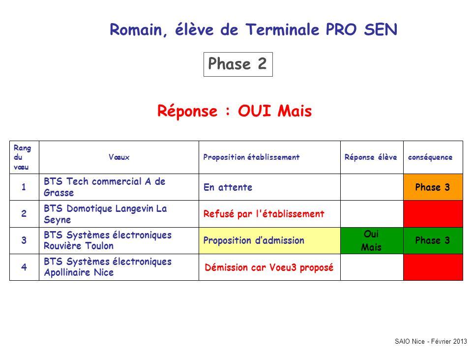 SAIO Nice - Février 2013 Romain, élève de Terminale PRO SEN Phase 3 Démission car Voeu3 proposé Oui Mais Proposition dadmission3 Refusé par l'établiss