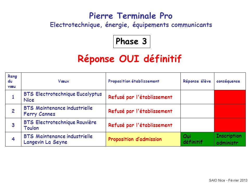 SAIO Nice - Février 2013 Pierre Terminale Pro Electrotechnique, énergie, équipements communicants Inscription administr Oui définitif Proposition dadm