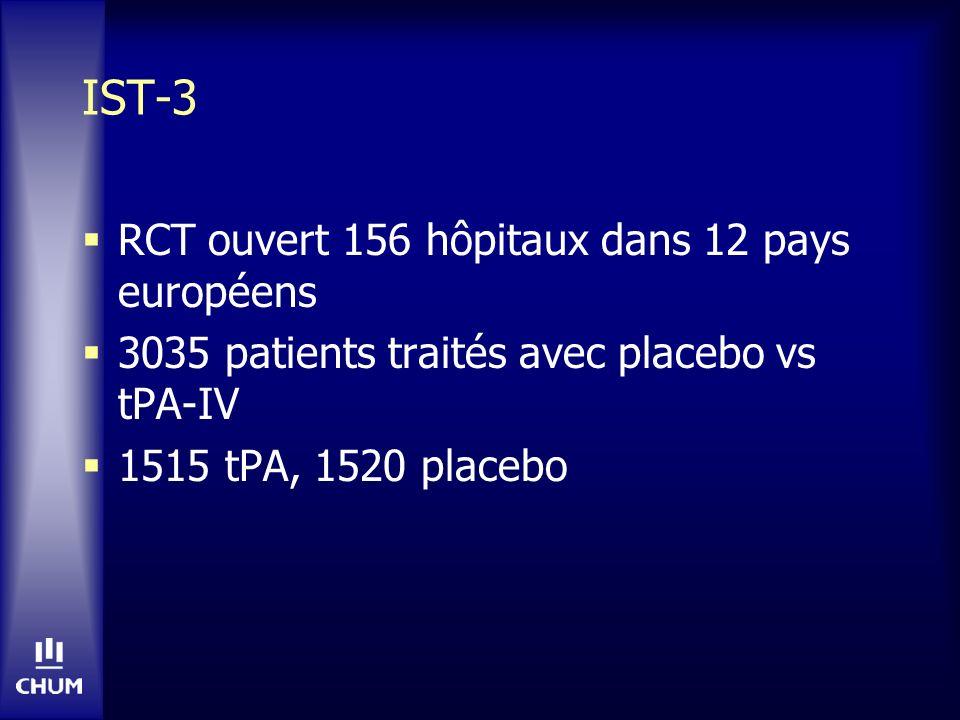 IST-3 RCT ouvert 156 hôpitaux dans 12 pays européens 3035 patients traités avec placebo vs tPA-IV 1515 tPA, 1520 placebo