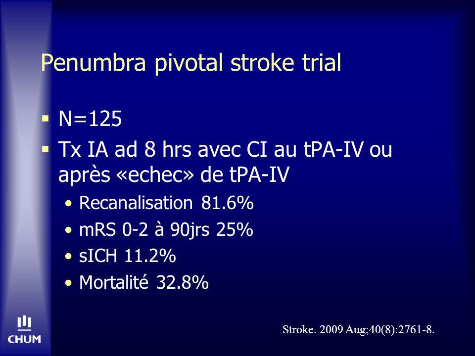 Penumbra pivotal stroke trial N=125 Tx IA ad 8 hrs avec CI au tPA-IV ou après «echec» de tPA-IV Recanalisation 81.6% mRS 0-2 à 90jrs 25% sICH 11.2% Mo