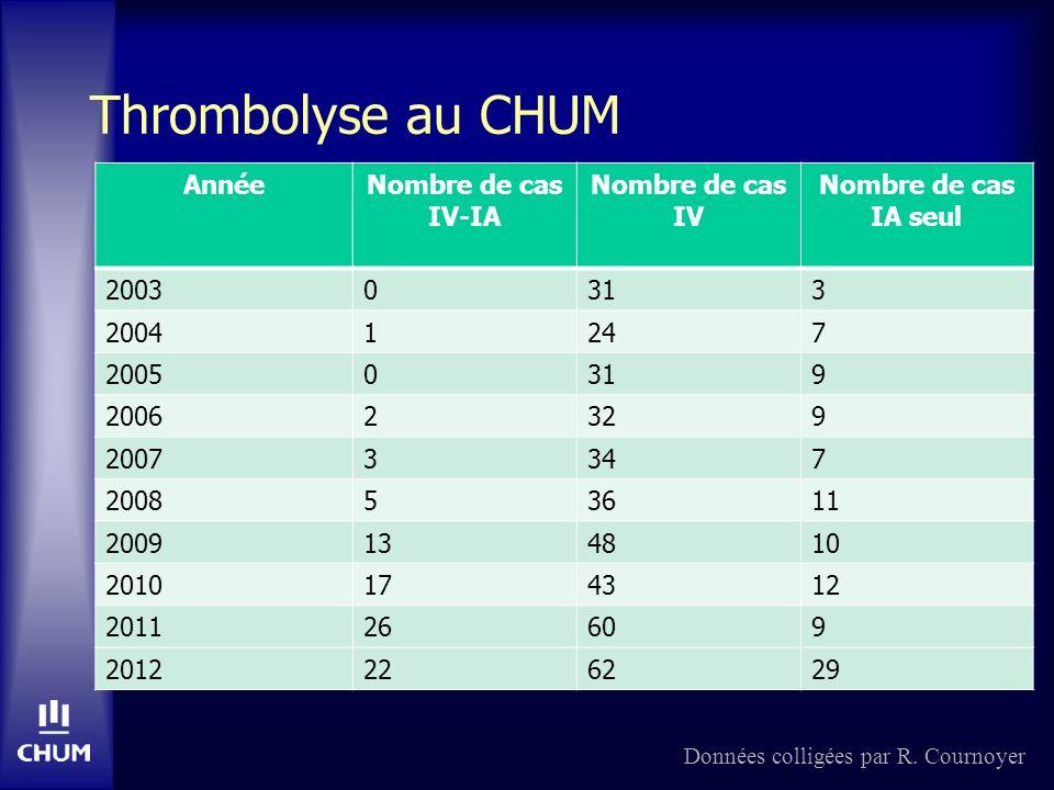 Thrombolyse au CHUM AnnéeNombre de cas IV-IA Nombre de cas IV Nombre de cas IA seul 20030313 20041247 20050319 20062329 20073347 200853611 2009134810