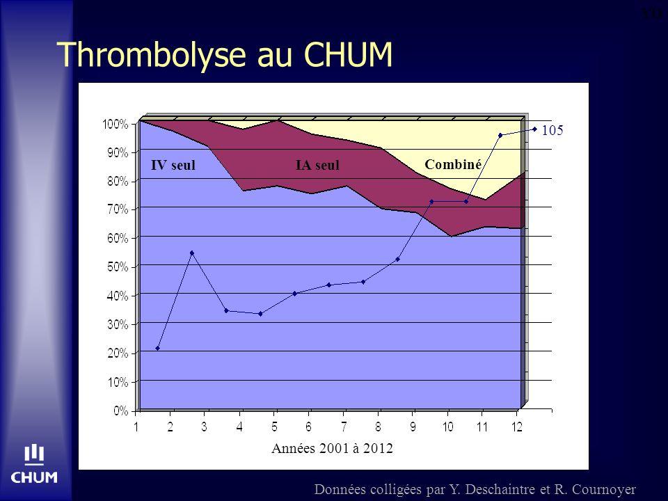 YD Données colligées par Y. Deschaintre et R. Cournoyer Combiné IA seul IV seul 105 Années 2001 à 2012 Thrombolyse au CHUM