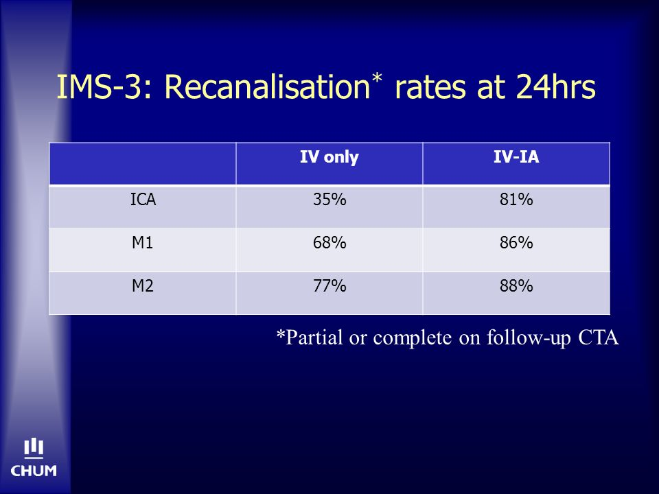 IMS-3: Recanalisation * rates at 24hrs IV onlyIV-IA ICA35%81% M168%86% M277%88% *Partial or complete on follow-up CTA