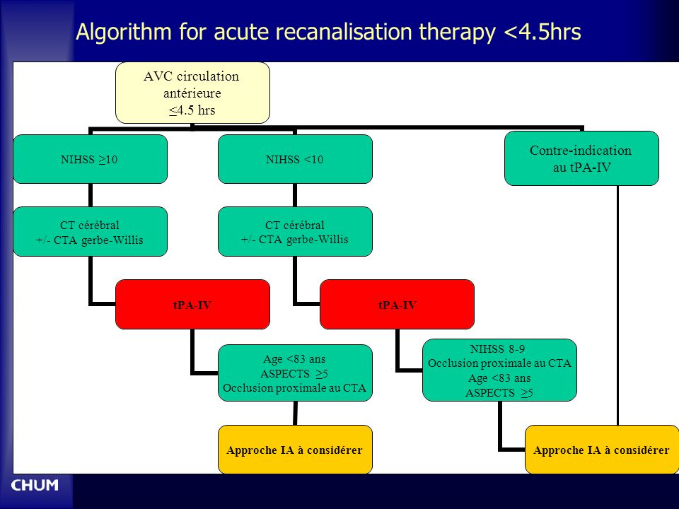 Algorithm for acute recanalisation therapy <4.5hrs AVC circulation antérieure 4.5 hrs NIHSS 10 CT cérébral +/- CTA gerbe-Willis tPA-IV Age <83 ans ASPECTS 5 Occlusion proximale au CTA Approche IA à considérer NIHSS <10 CT cérébral +/- CTA gerbe-Willis tPA-IV NIHSS 8-9 Occlusion proximale au CTA Age <83 ans ASPECTS 5 Approche IA à considérer Contre-indication au tPA-IV