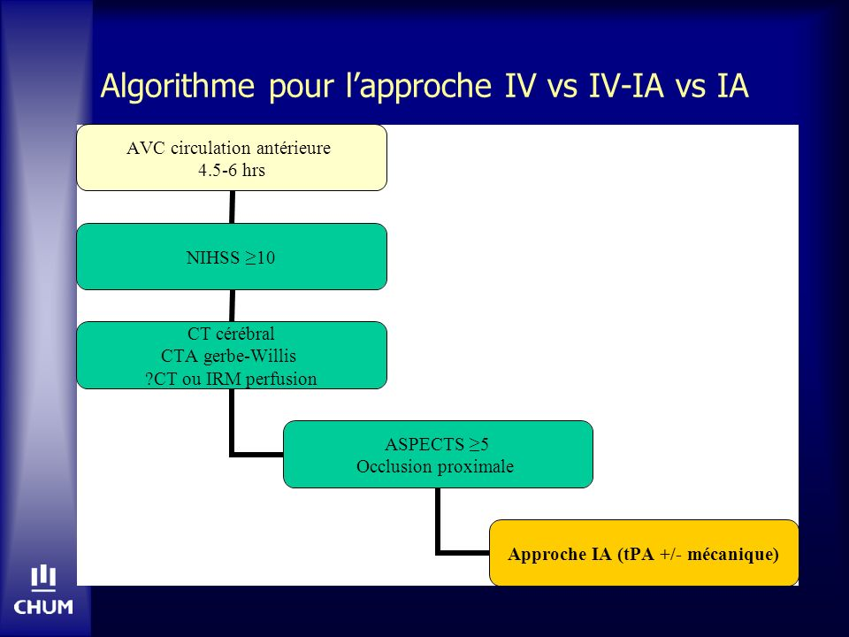 Algorithme pour lapproche IV vs IV-IA vs IA AVC circulation antérieure 4.5-6 hrs NIHSS 10 CT cérébral CTA gerbe-Willis ?CT ou IRM perfusion ASPECTS 5 Occlusion proximale Approche IA (tPA +/- mécanique)