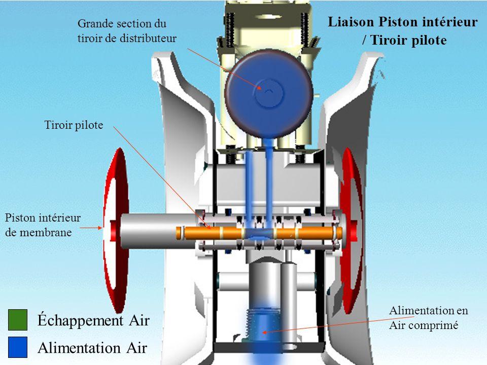 Échappement Air Alimentation Air Grande section du tiroir de distributeur Tiroir pilote Piston intérieur de membrane Liaison Piston intérieur / Tiroir