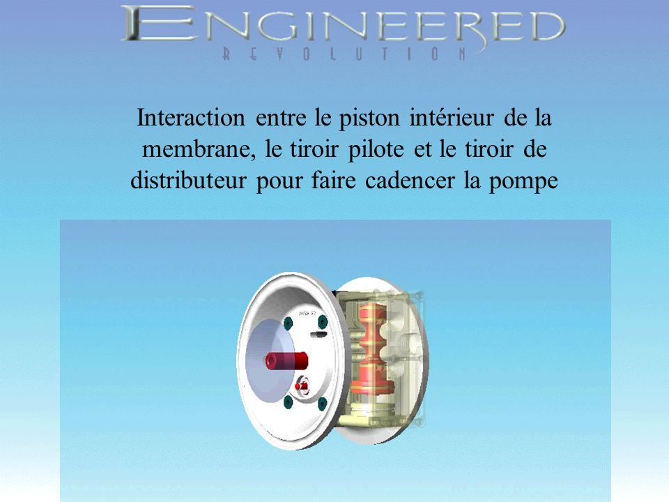 Copyright 1998, Wilden Pump & Engineering Company, Grand Terrace, CA Interaction entre le piston intérieur de la membrane, le tiroir pilote et le tiro