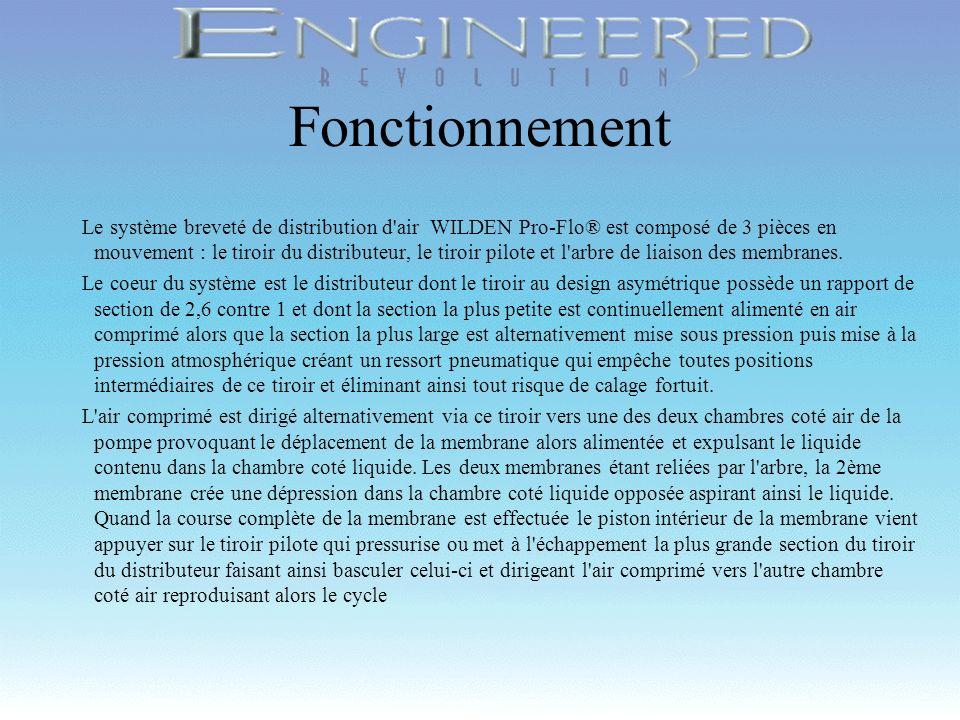 Copyright 1998, Wilden Pump & Engineering Company, Grand Terrace, CA Fonctionnement Le système breveté de distribution d'air WILDEN Pro-Flo® est compo