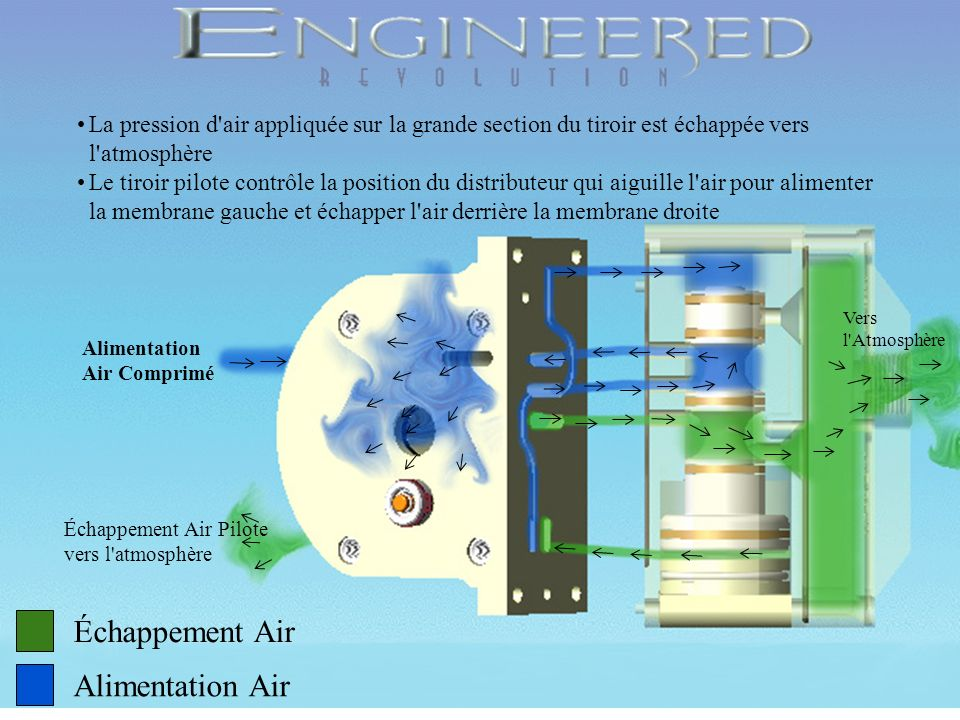 Copyright 1998, Wilden Pump & Engineering Company, Grand Terrace, CA Échappement Air Alimentation Air La pression d air est appliquée en permanence sur la petite section du tiroir de distributeur.
